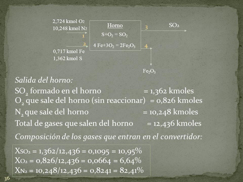 SO2 formado en el horno = 1,362 kmoles