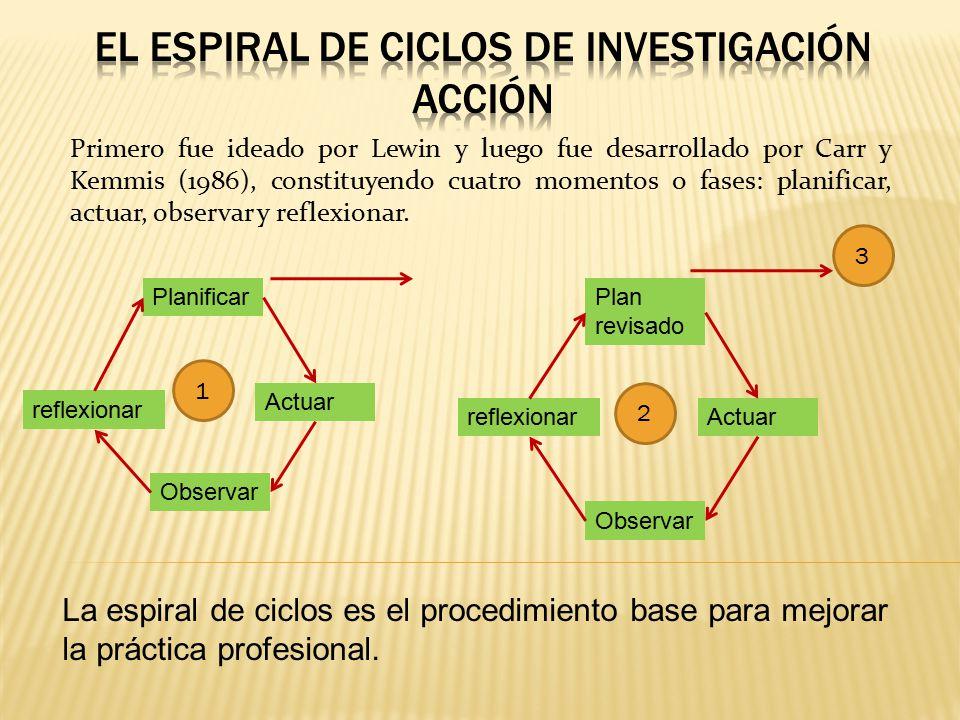El espiral de ciclos de investigación acción
