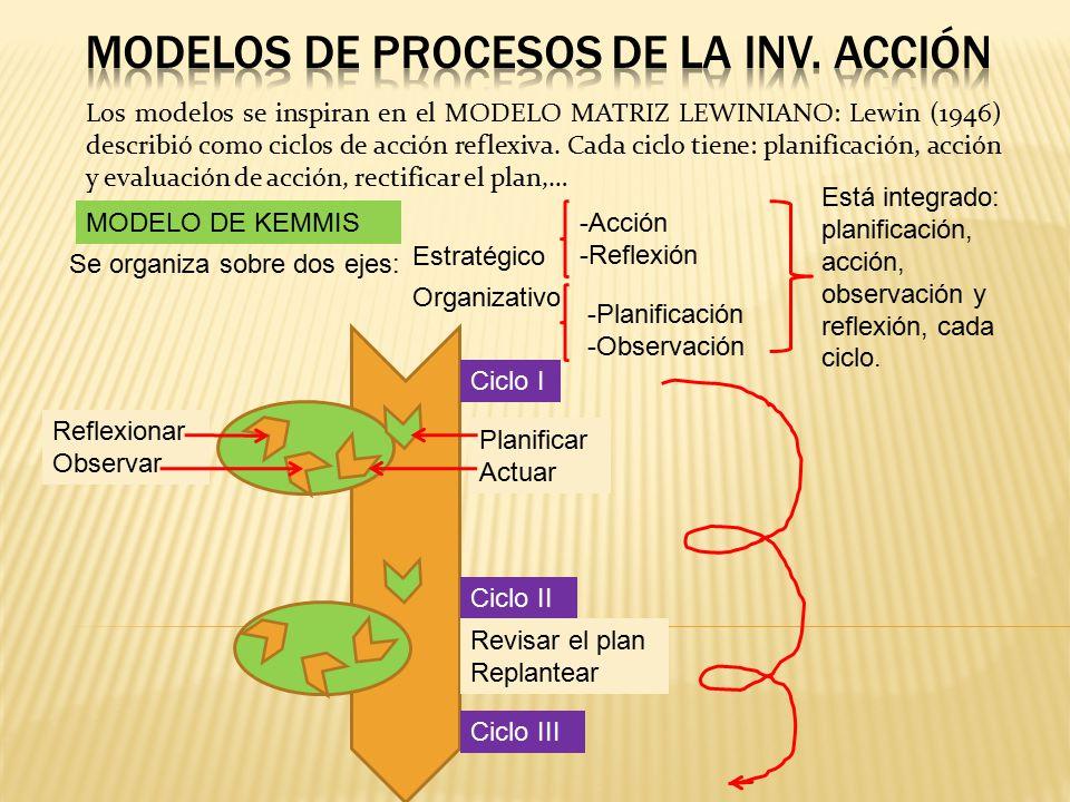 Modelos de procesos de la inv. acción