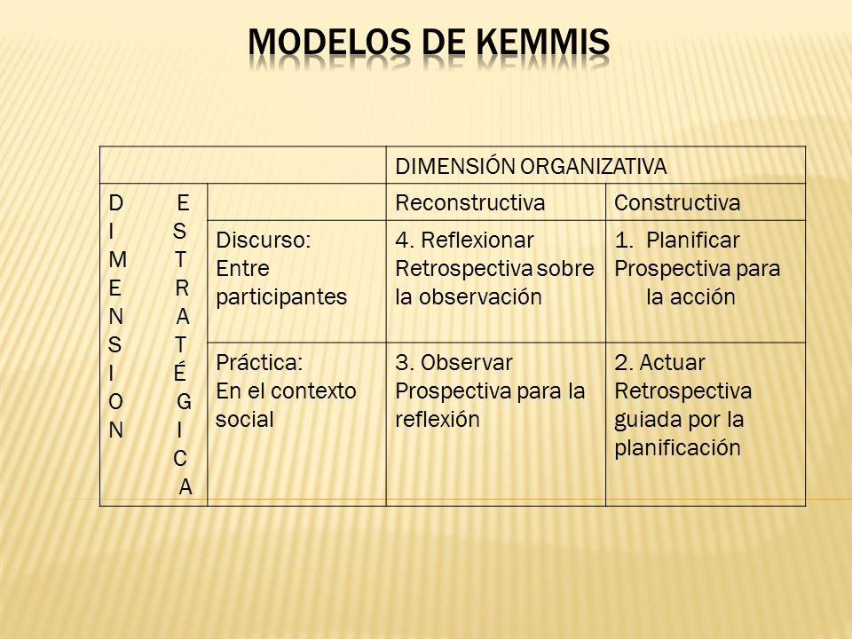 Modelos de kemmis DIMENSIÓN ORGANIZATIVA D E I S M T E R N A S T I É