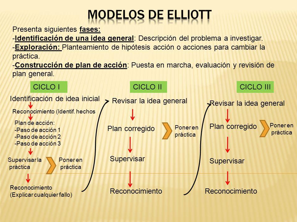 Modelos de ELLIOTT Presenta siguientes fases:
