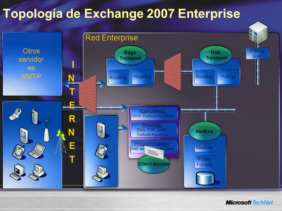 Topología de Exchange 2007 Enterprise