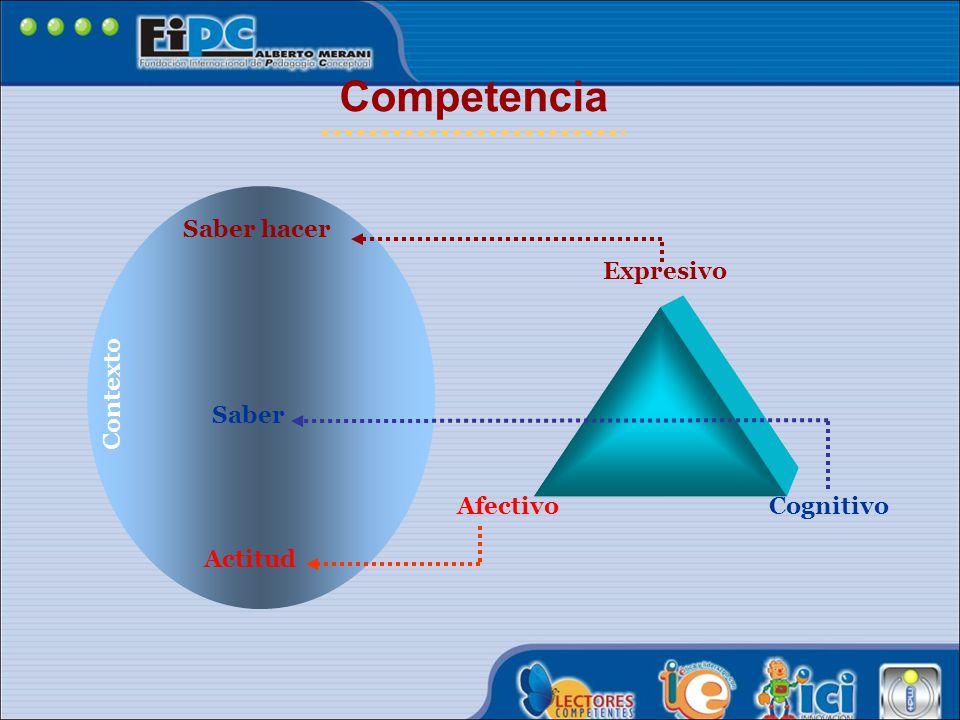 Competencia Saber hacer Expresivo Contexto Saber Afectivo Cognitivo