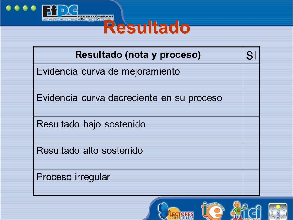 Resultado (nota y proceso)