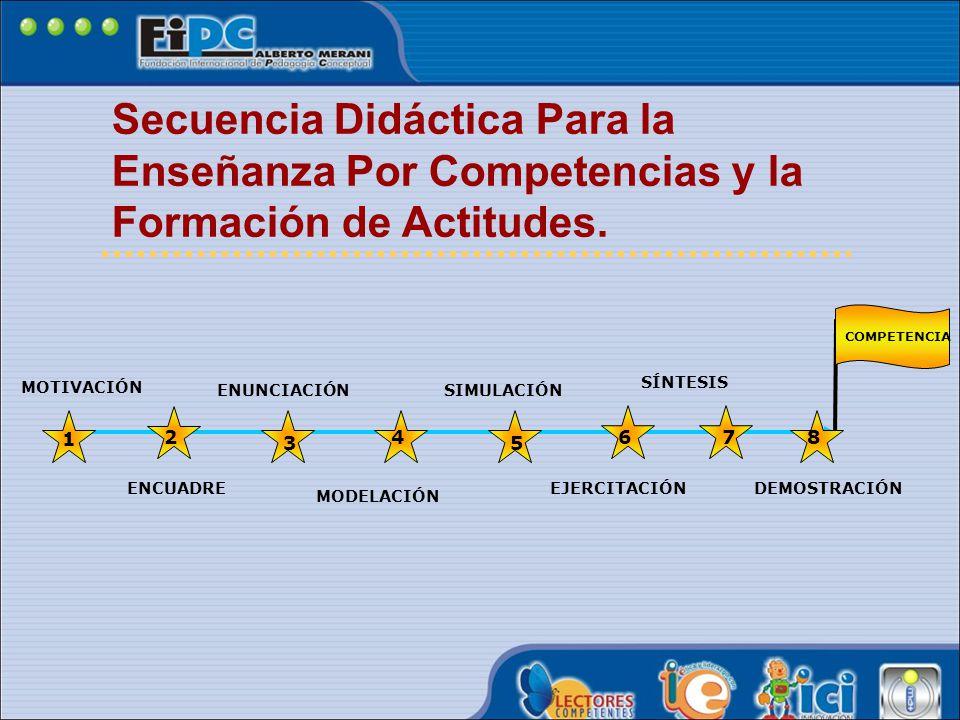 Secuencia Didáctica Para la Enseñanza Por Competencias y la Formación de Actitudes.