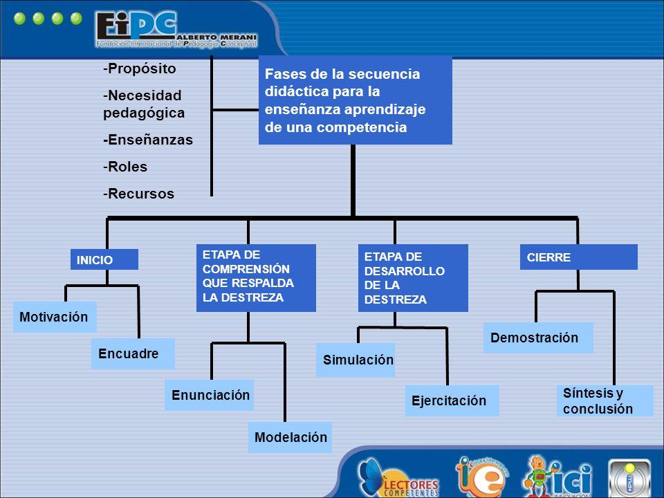 Propósito Necesidad pedagógica. -Enseñanzas. Roles. Recursos. Fases de la secuencia didáctica para la enseñanza aprendizaje de una competencia.