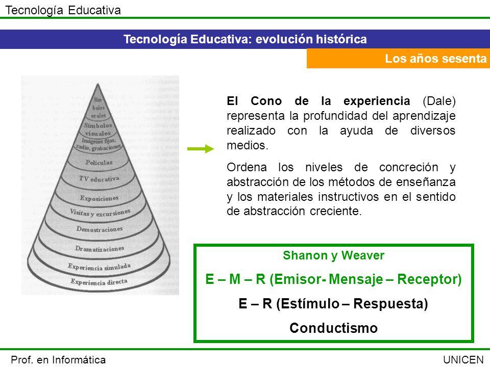 E – M – R (Emisor- Mensaje – Receptor) E – R (Estímulo – Respuesta)