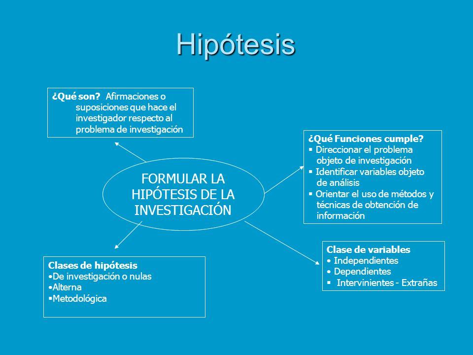 FORMULAR LA HIPÓTESIS DE LA INVESTIGACIÓN