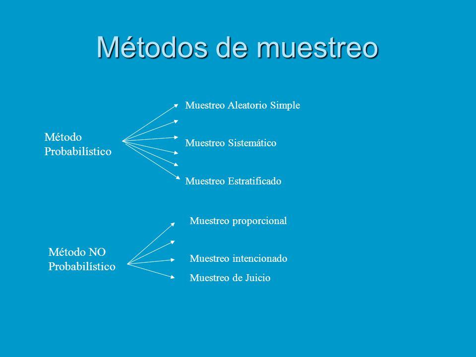 Métodos de muestreo Método Probabilístico Método NO Probabilístico