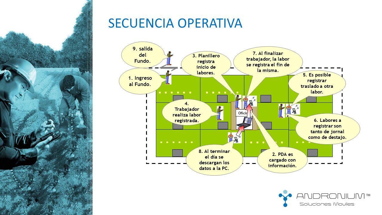 SECUENCIA OPERATIVA 9. salida del Fundo. 1. Ingreso al Fundo.