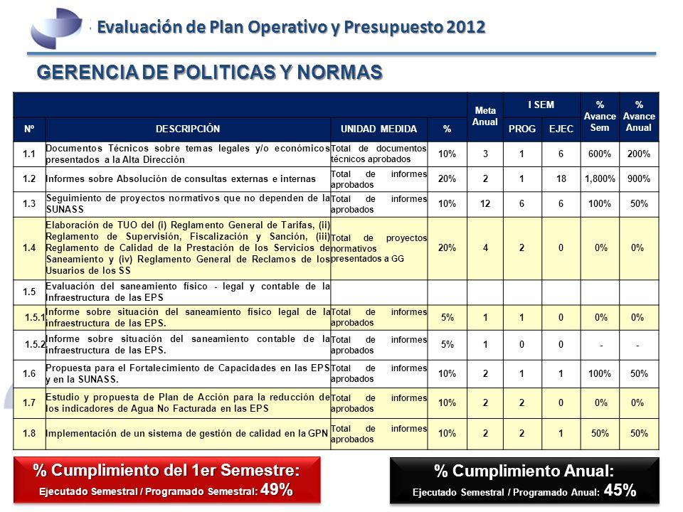 GERENCIA DE POLITICAS Y NORMAS