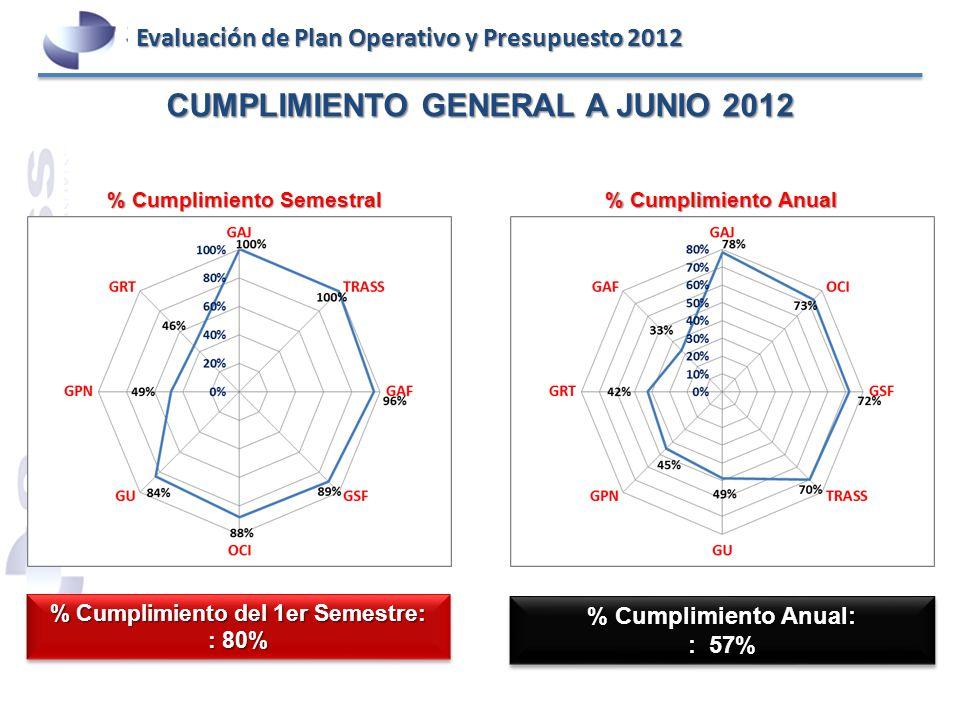 CUMPLIMIENTO GENERAL A JUNIO 2012