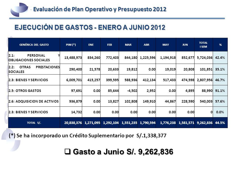 Gasto a Junio S/. 9,262,836 EJECUCIÓN DE GASTOS - ENERO A JUNIO 2012