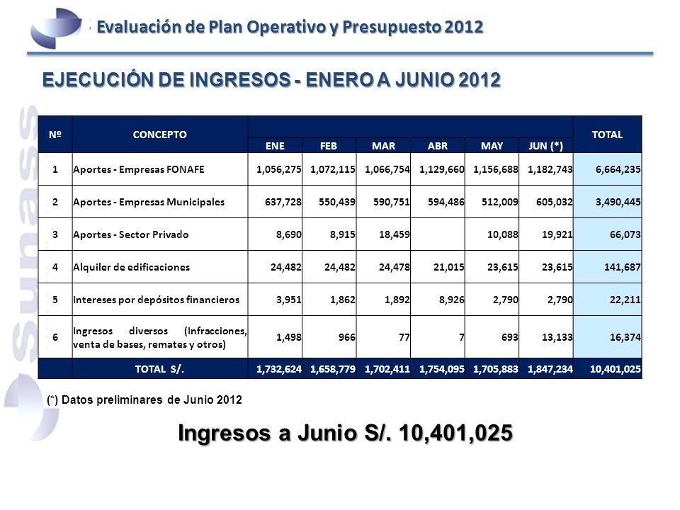 EJECUCIÓN DE INGRESOS - ENERO A JUNIO 2012