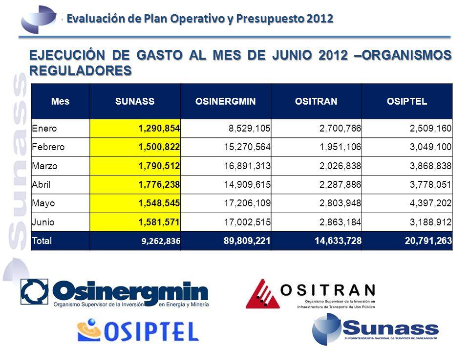 EJECUCIÓN DE GASTO AL MES DE JUNIO 2012 –ORGANISMOS REGULADORES