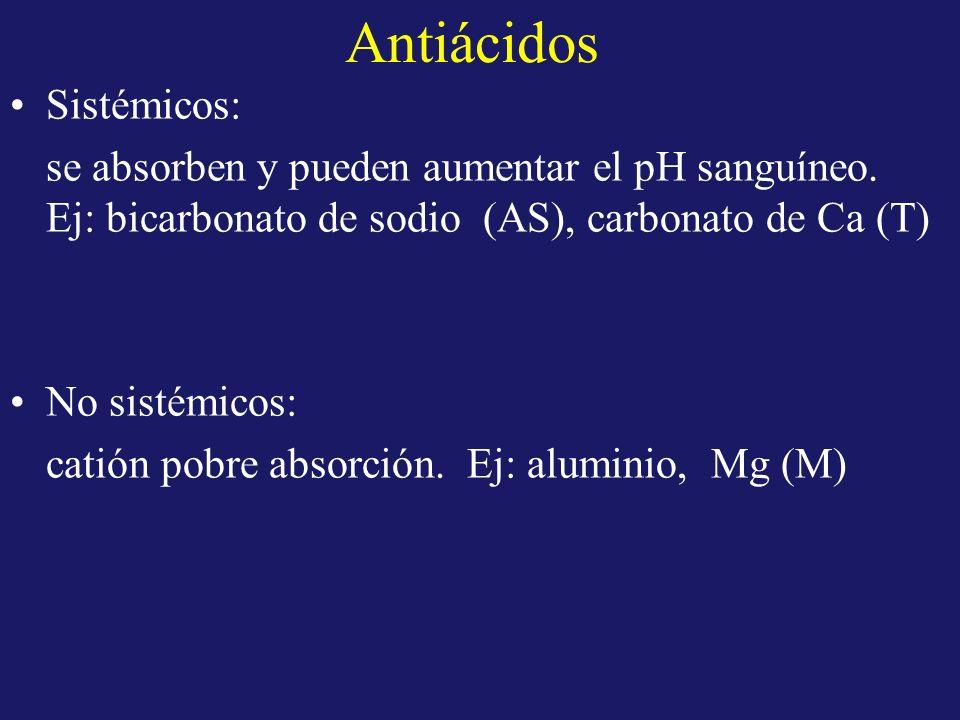 Antiácidos Sistémicos: