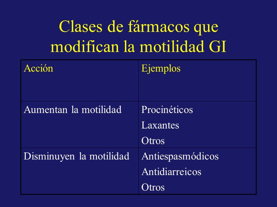 Clases de fármacos que modifican la motilidad GI