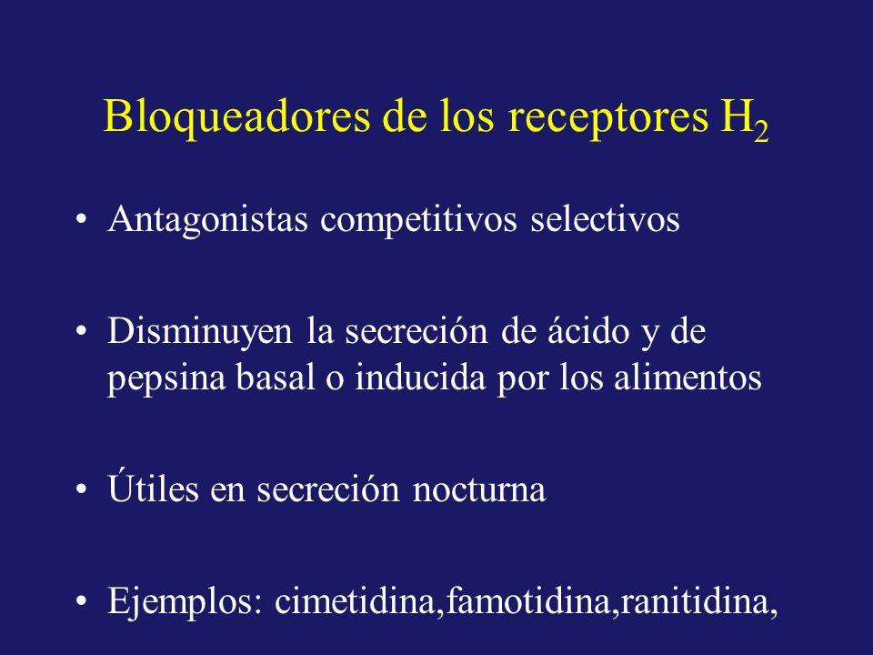 Bloqueadores de los receptores H2