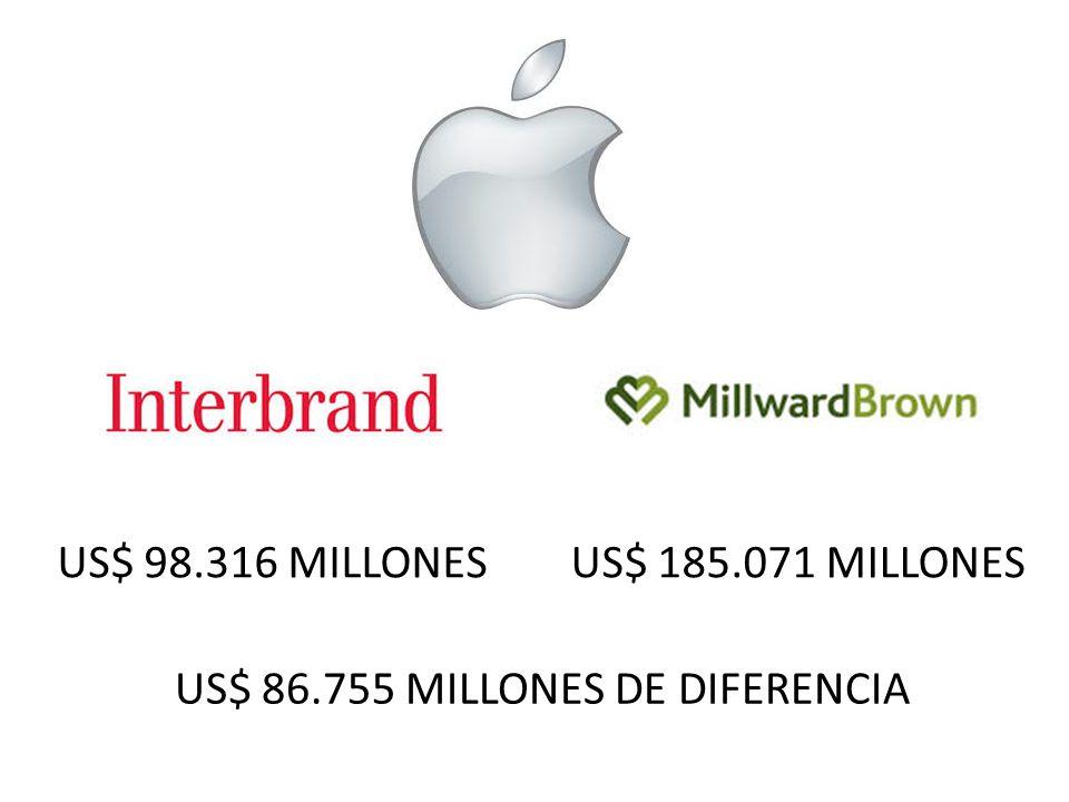 US$ 86.755 MILLONES DE DIFERENCIA