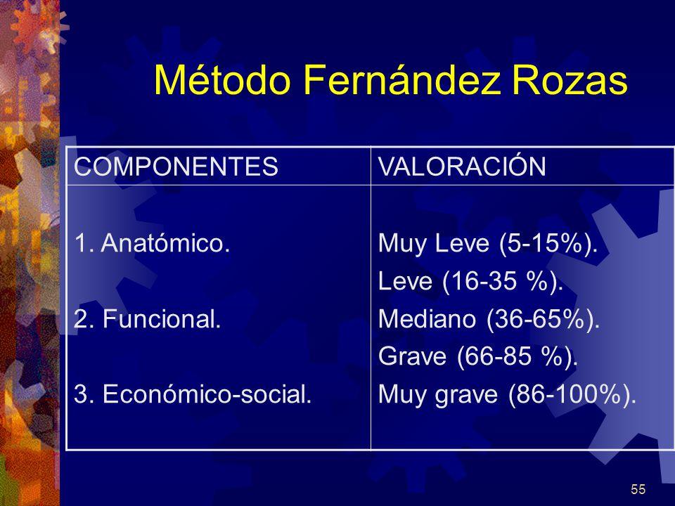 Método Fernández Rozas