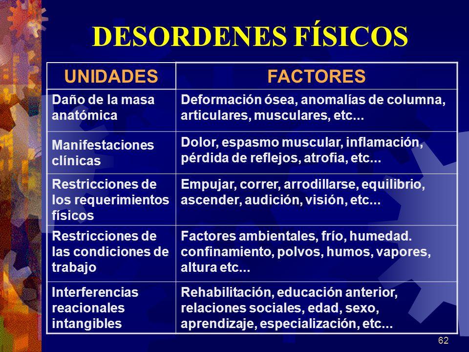 DESORDENES FÍSICOS UNIDADES FACTORES Daño de la masa anatómica