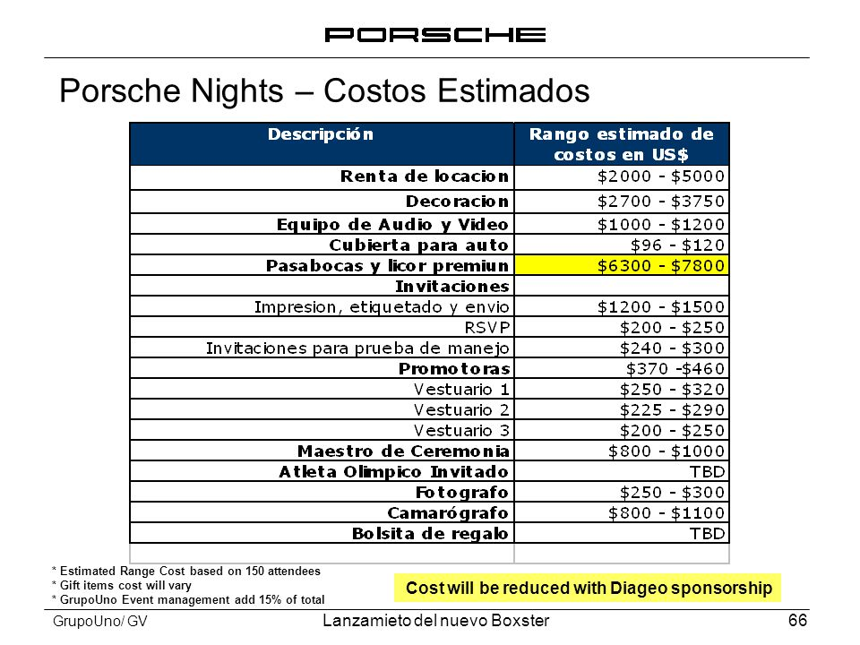 Porsche Nights – Costos Estimados