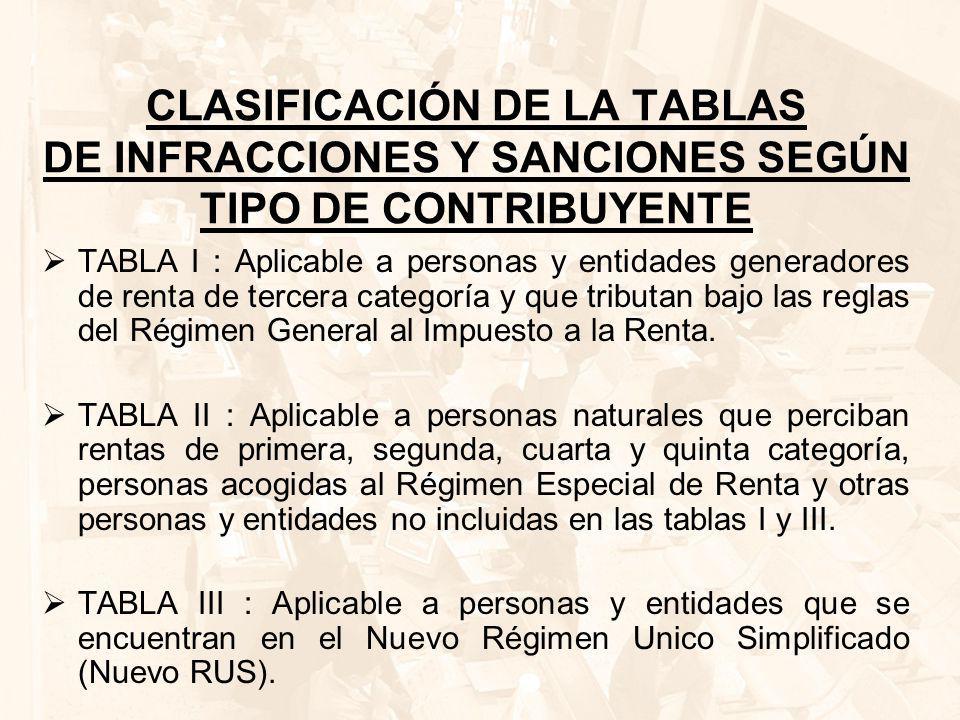 CLASIFICACIÓN DE LA TABLAS DE INFRACCIONES Y SANCIONES SEGÚN TIPO DE CONTRIBUYENTE
