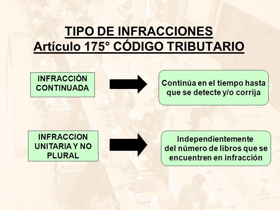TIPO DE INFRACCIONES Artículo 175° CÓDIGO TRIBUTARIO