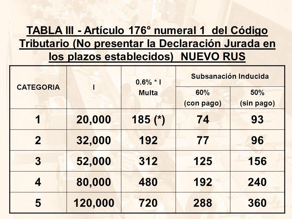 TABLA III - Artículo 176° numeral 1 del Código Tributario (No presentar la Declaración Jurada en los plazos establecidos) NUEVO RUS
