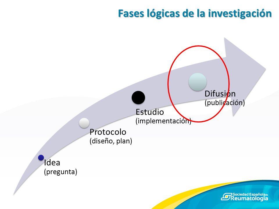 Fases lógicas de la investigación