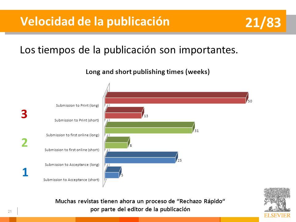 Velocidad de la publicación