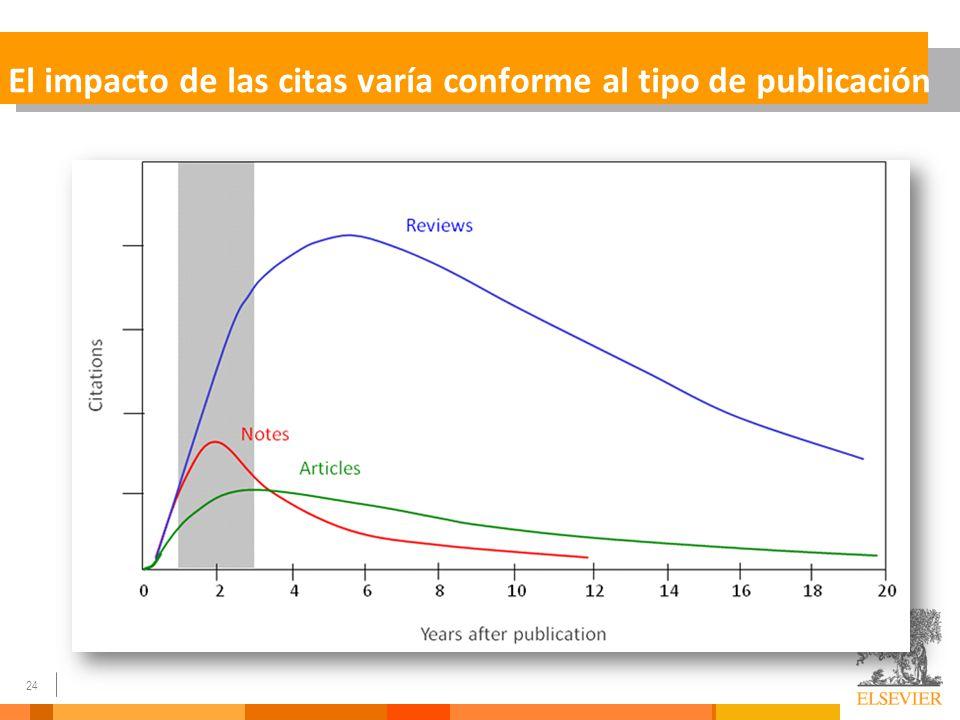 El impacto de las citas varía conforme al tipo de publicación
