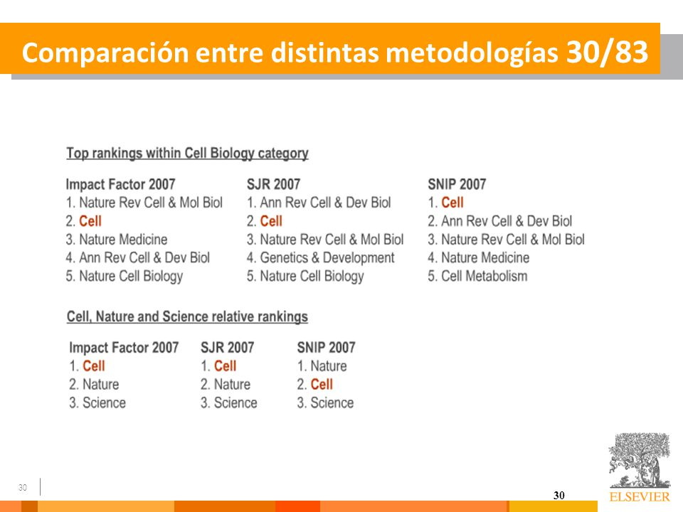 Comparación entre distintas metodologías