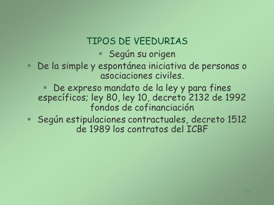 TIPOS DE VEEDURIAS Según su origen. De la simple y espontánea iniciativa de personas o asociaciones civiles.