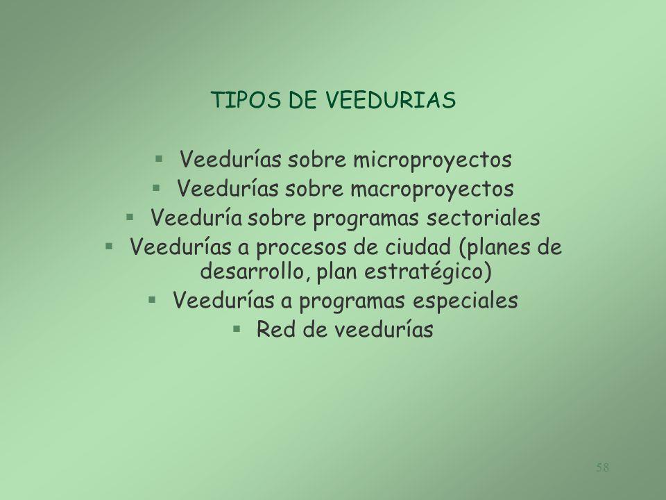 Veedurías sobre microproyectos Veedurías sobre macroproyectos