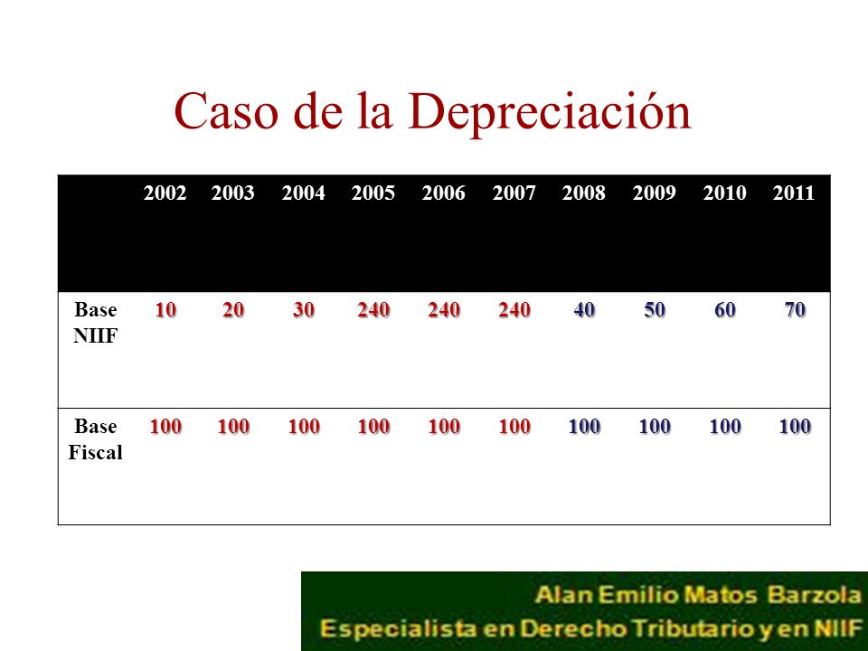 Caso de la Depreciación