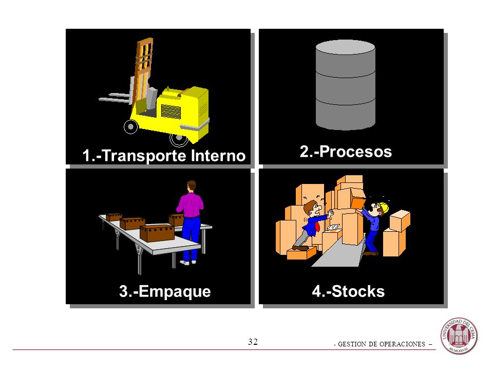 2.-Procesos 1.-Transporte Interno 3.-Empaque 4.-Stocks