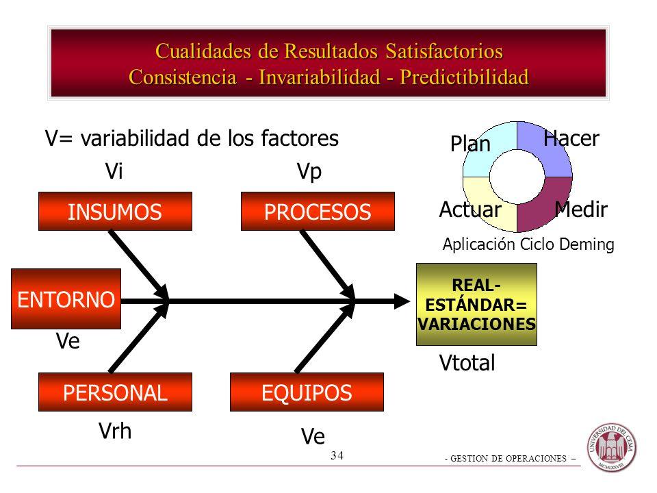 V= variabilidad de los factores Hacer Plan Vi Vp