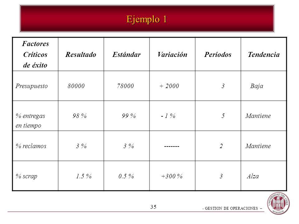 Ejemplo 1 Factores Críticos de éxito Resultado Estándar Variación