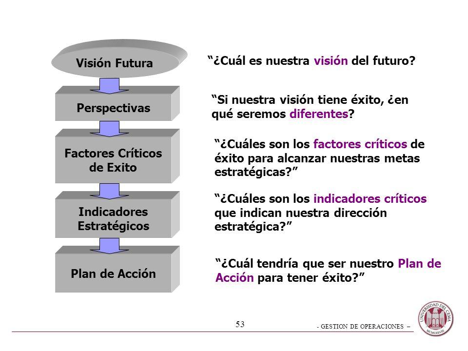 Visión Futura ¿Cuál es nuestra visión del futuro Si nuestra visión tiene éxito, ¿en. qué seremos diferentes