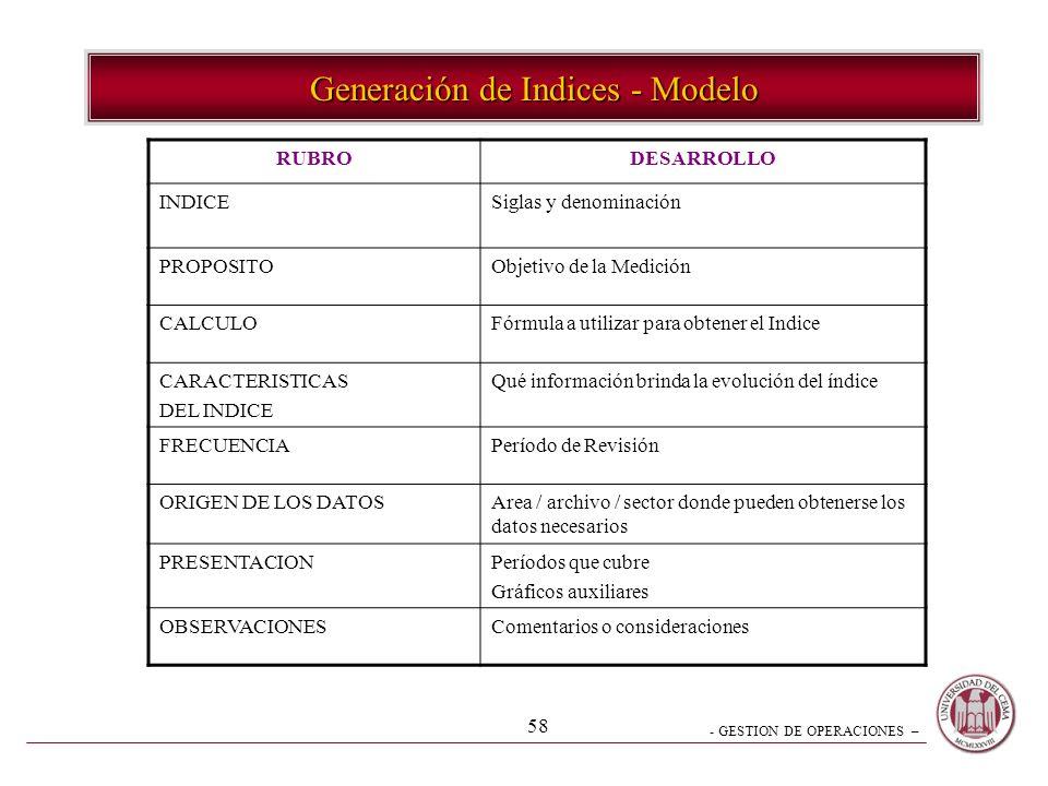 Generación de Indices - Modelo