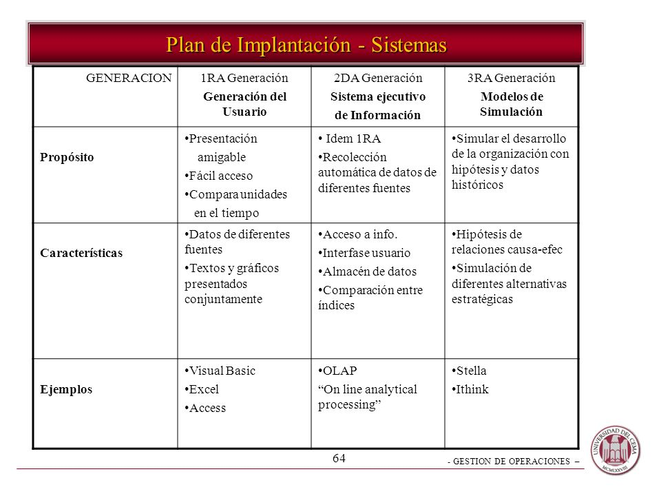 Plan de Implantación - Sistemas
