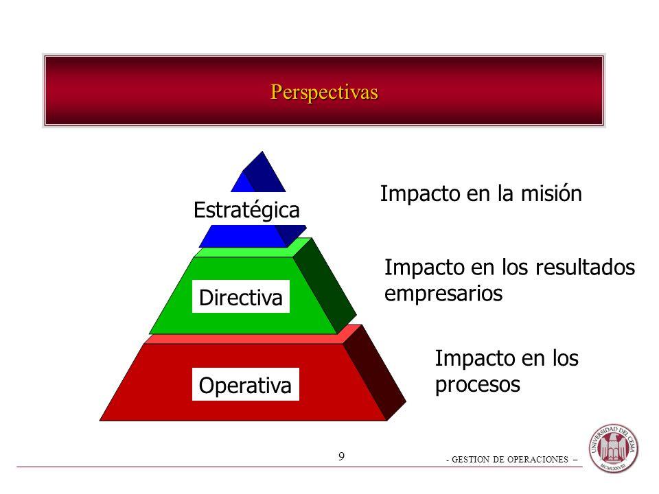 Perspectivas Impacto en la misión. Estratégica. Impacto en los resultados. empresarios. Directiva.