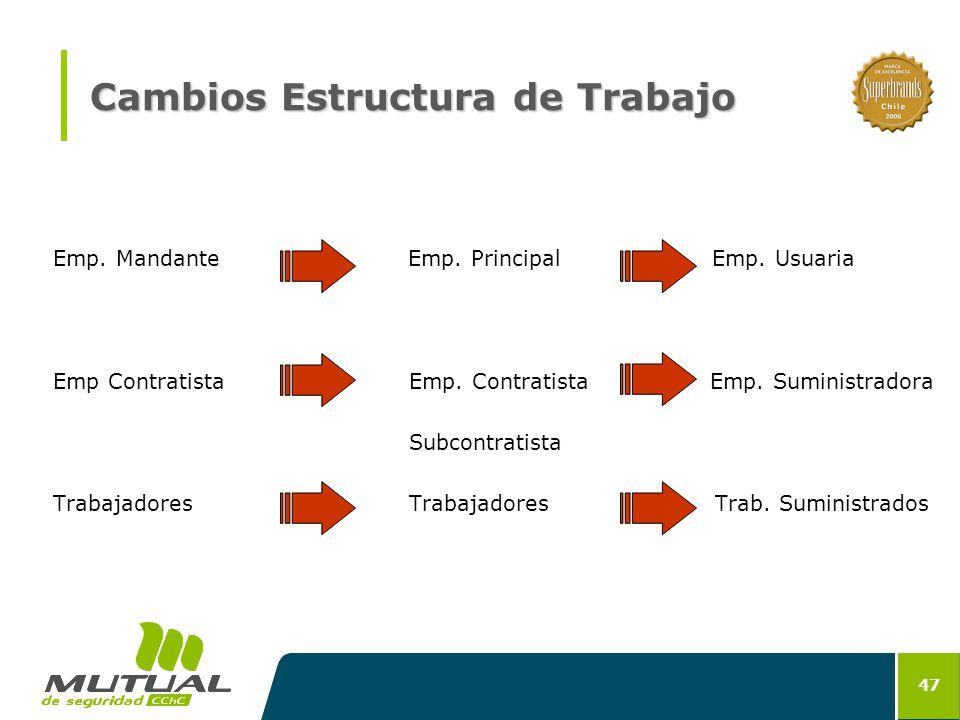 Cambios Estructura de Trabajo