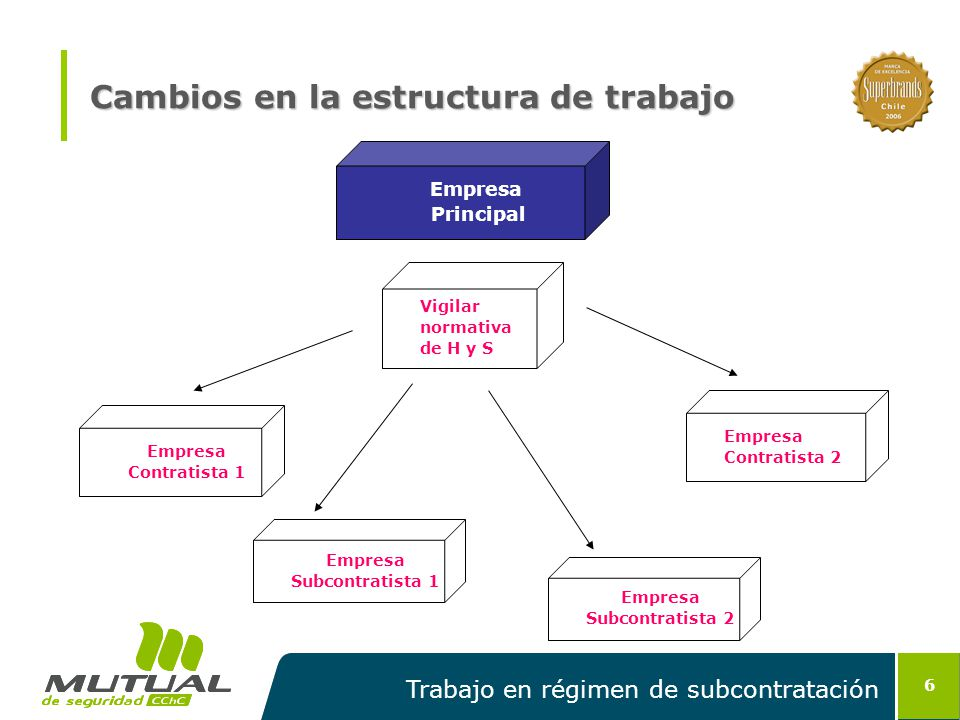 Cambios en la estructura de trabajo