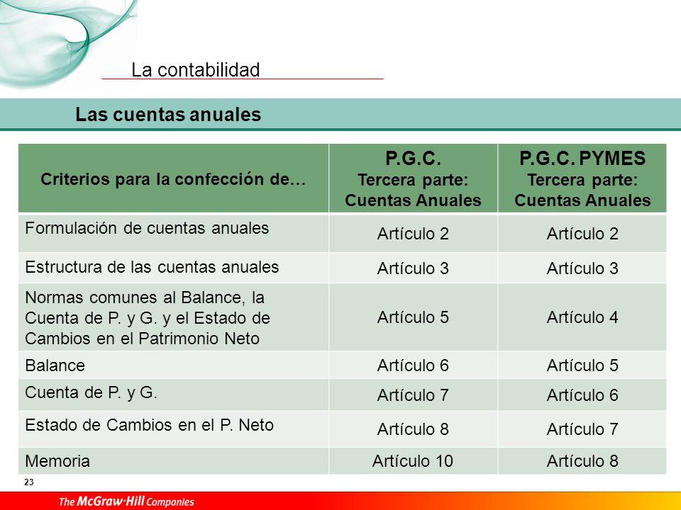Cuadro de cuentas 1. Financiación básica. 2. Activo no corriente. 3. Existencias. 4. Acreedores y deudores por operaciones comerciales.