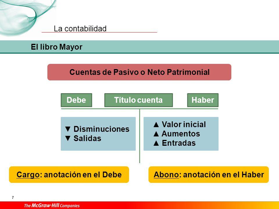 ACTIVO Activo Pasivo Neto Patrimonial PATRIMONIO NETO PASIVO