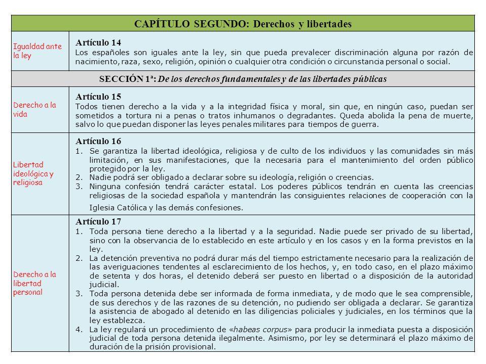 CAPÍTULO SEGUNDO: Derechos y libertades
