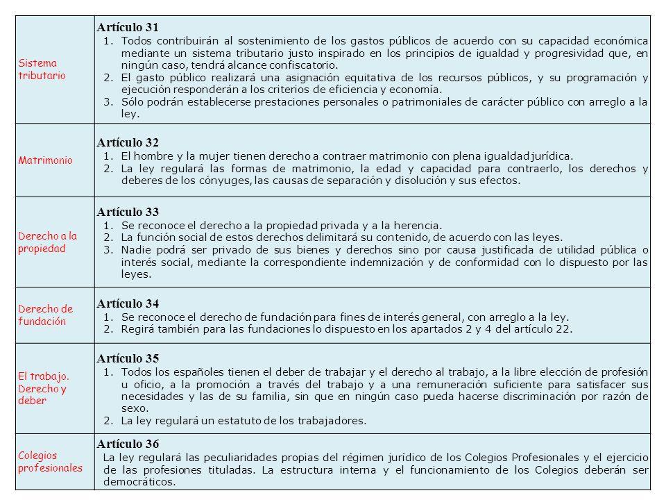 Artículo 31 Artículo 32 Artículo 33 Artículo 34 Artículo 35