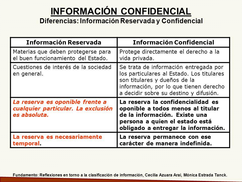 Información Reservada Información Confidencial